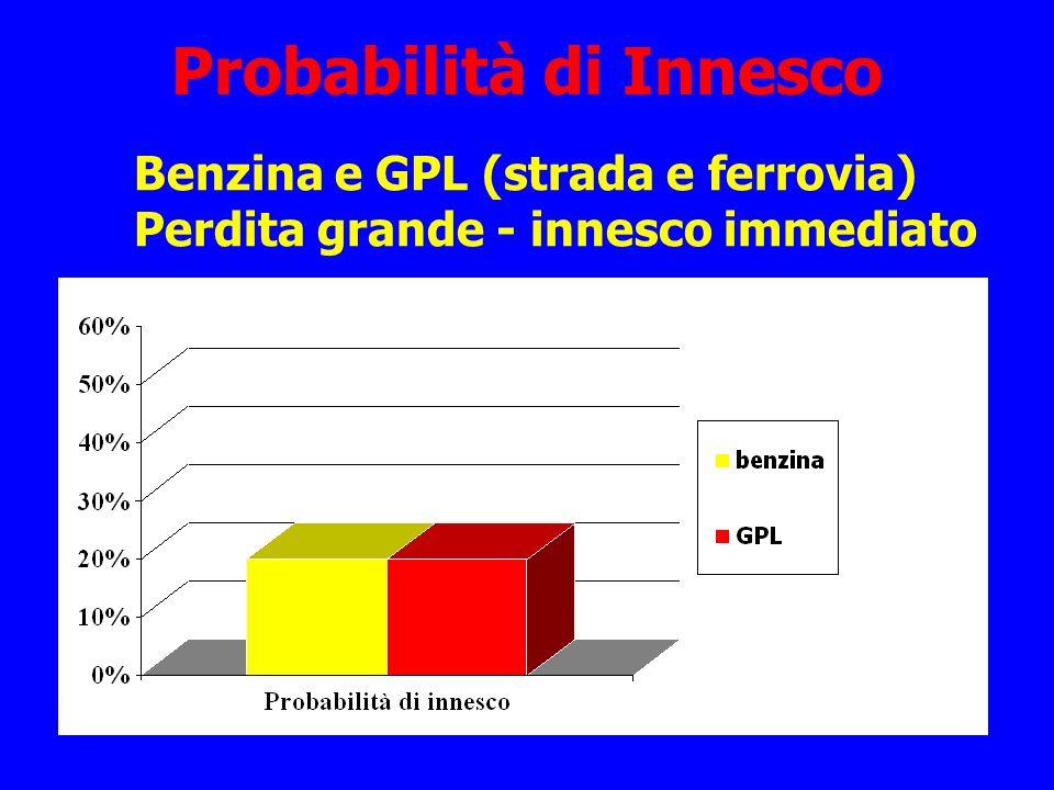 Probabilità di Innesco Benzina e GPL (strada e ferrovia) Perdita grande - innesco immediato