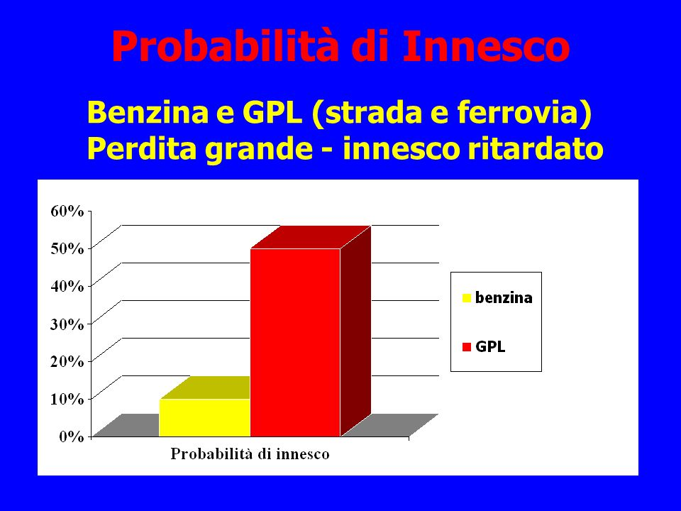 Probabilità di Innesco Benzina e GPL (strada e ferrovia) Perdita grande - innesco ritardato