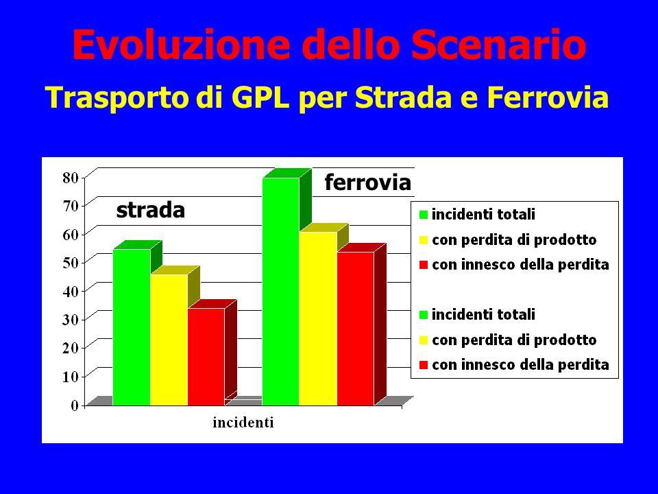 Evoluzione dello Scenario Trasporto di GPL per Strada e Ferrovia strada ferrovia