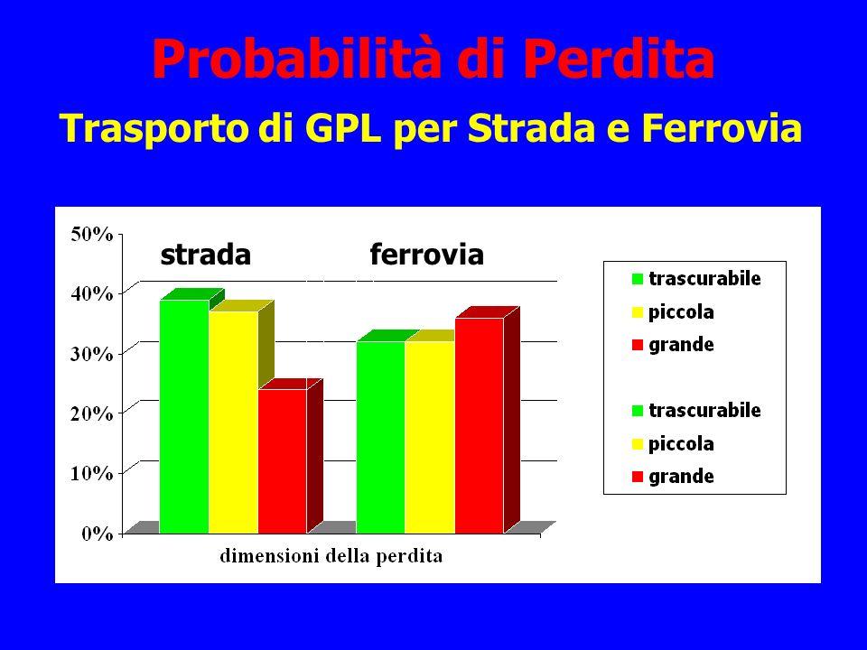 Probabilità di Perdita Trasporto di GPL per Strada e Ferrovia stradaferrovia