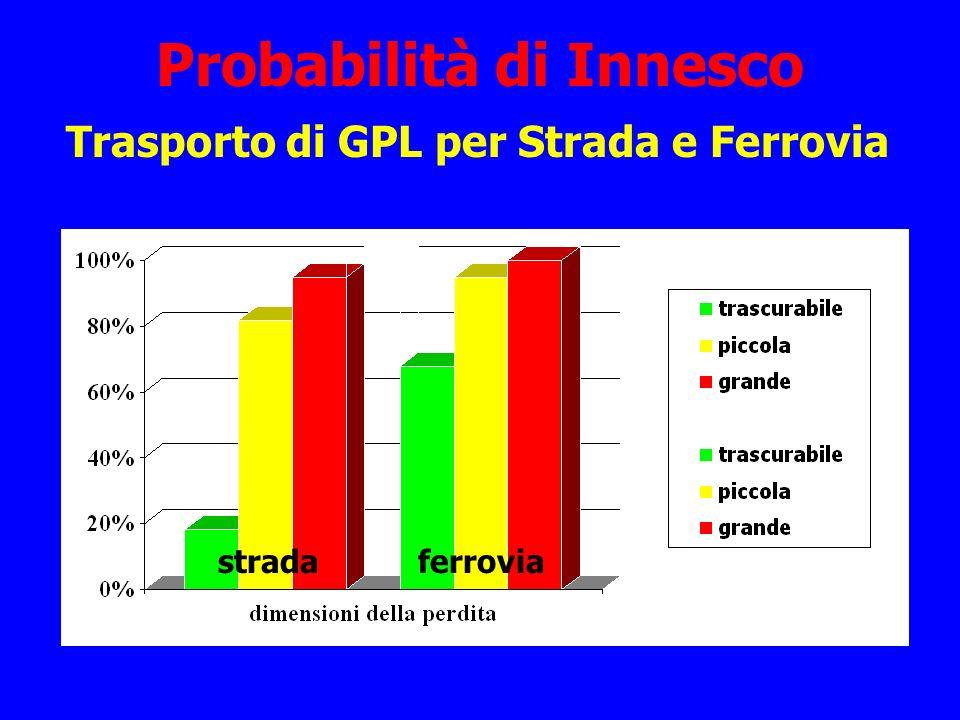 Probabilità di Innesco Trasporto di GPL per Strada e Ferrovia stradaferrovia