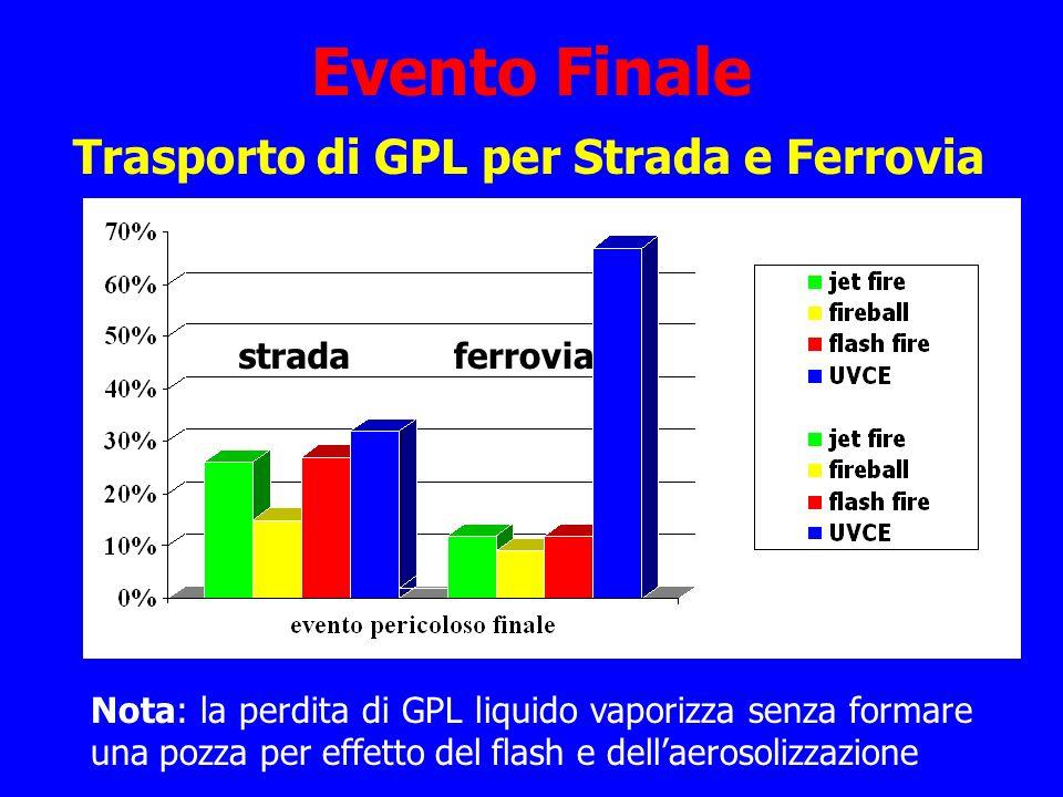 Evento Finale Trasporto di GPL per Strada e Ferrovia strada ferrovia Nota: la perdita di GPL liquido vaporizza senza formare una pozza per effetto del