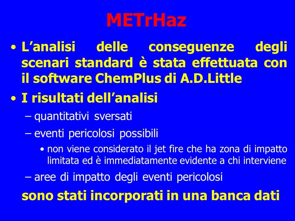 METrHaz Lanalisi delle conseguenze degli scenari standard è stata effettuata con il software ChemPlus di A.D.Little I risultati dellanalisi –quantitat