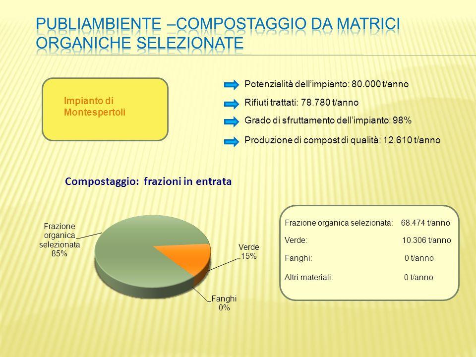 Potenzialità dellimpianto: 80.000 t/anno Rifiuti trattati: 78.780 t/anno Grado di sfruttamento dellimpianto: 98% Frazione organica selezionata: 68.474