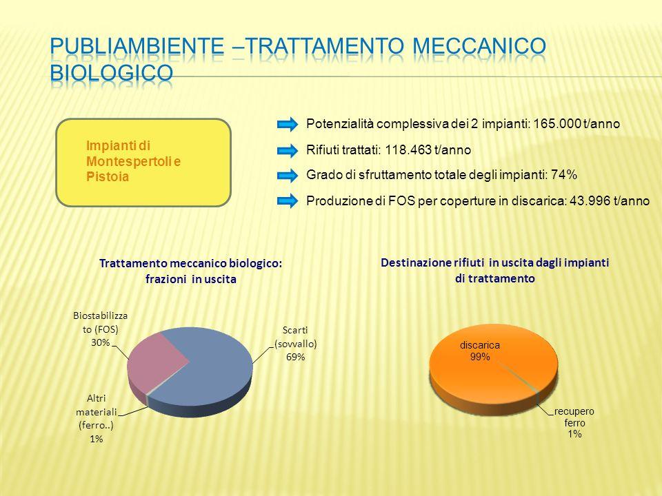 Potenzialità complessiva dei 2 impianti: 165.000 t/anno Rifiuti trattati: 118.463 t/anno Grado di sfruttamento totale degli impianti: 74% Produzione d