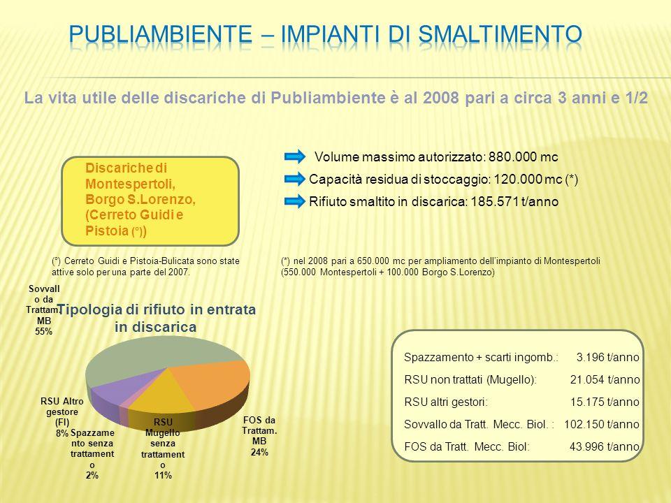 Discariche di Montespertoli, Borgo S.Lorenzo, (Cerreto Guidi e Pistoia (°) ) Volume massimo autorizzato: 880.000 mc Capacità residua di stoccaggio: 12