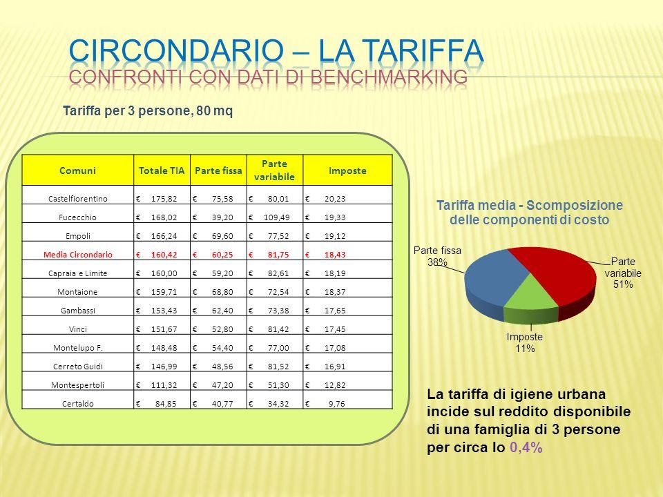 ComuniTotale TIAParte fissa Parte variabile Imposte Castelfiorentino 175,82 75,58 80,01 20,23 Fucecchio 168,02 39,20 109,49 19,33 Empoli 166,24 69,60