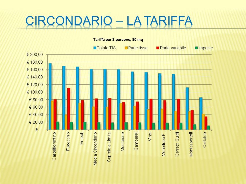 Tariffa per 3 persone, 80 mq