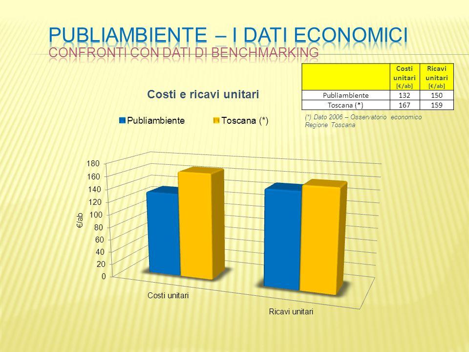 Costi unitari [/ab] Ricavi unitari [/ab] Publiambiente132150 Toscana (*)167159 (*) Dato 2006 – Osservatorio economico Regione Toscana