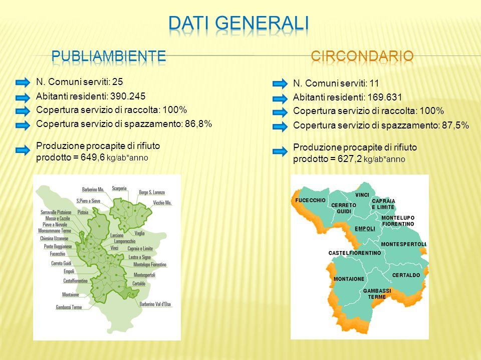 N. Comuni serviti: 25 Abitanti residenti: 390.245 Produzione procapite di rifiuto prodotto = 649,6 kg/ab*anno Copertura servizio di raccolta: 100% Cop
