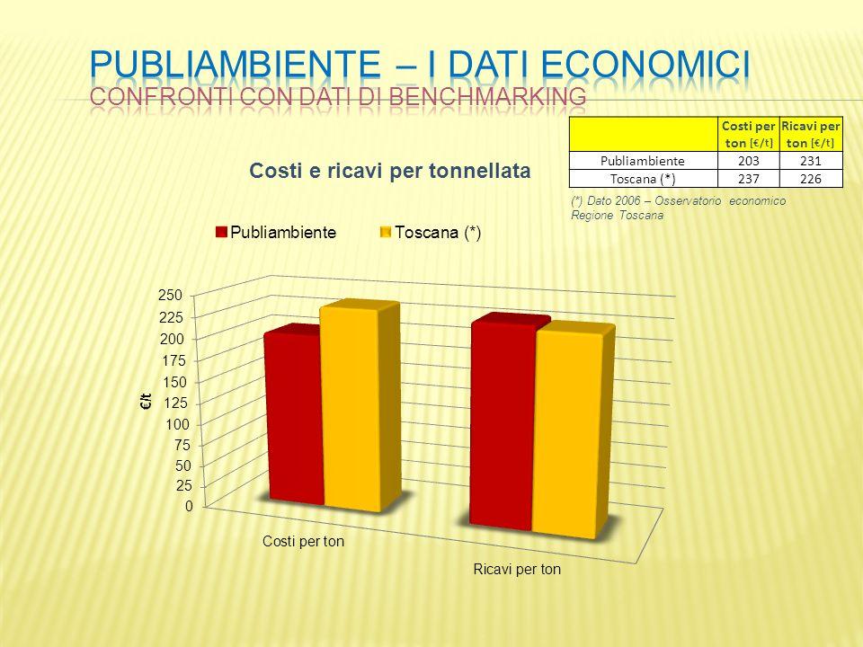 Costi per ton [/t] Ricavi per ton [/t] Publiambiente203231 Toscana (*)237226 (*) Dato 2006 – Osservatorio economico Regione Toscana