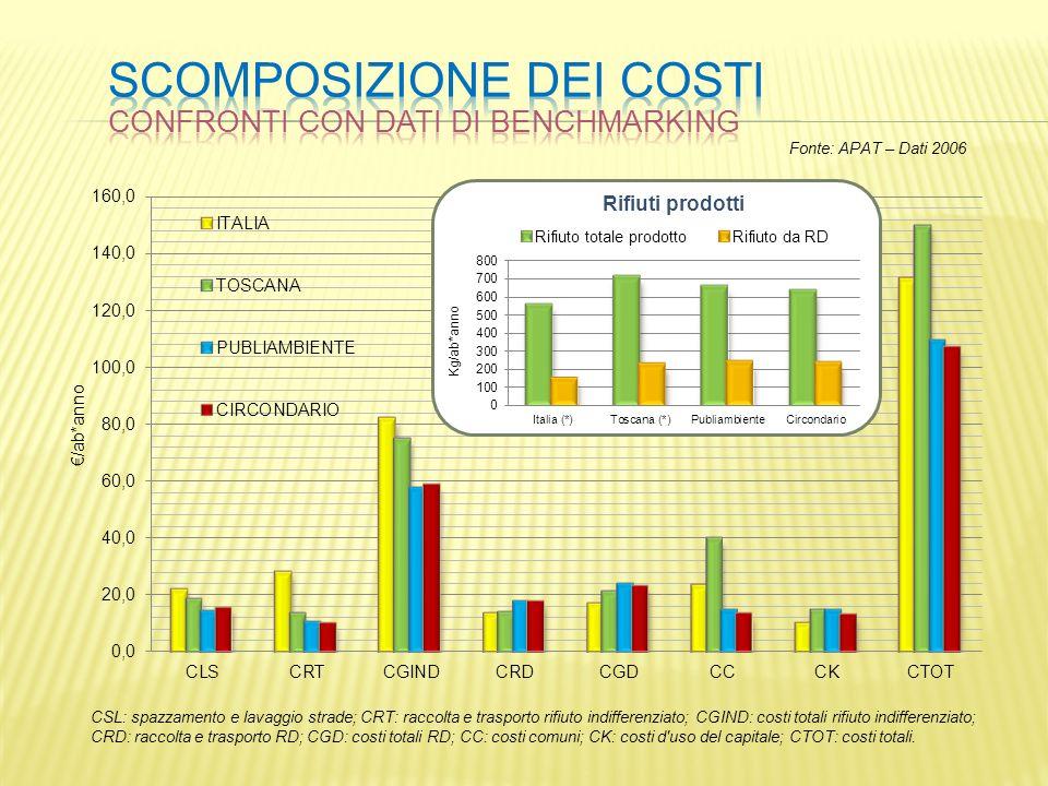 CSL: spazzamento e lavaggio strade; CRT: raccolta e trasporto rifiuto indifferenziato; CGIND: costi totali rifiuto indifferenziato; CRD: raccolta e tr