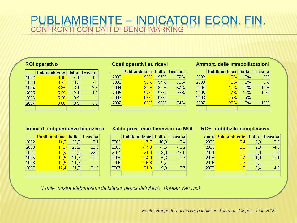 Fonte: Rapporto sui servizi pubblici in Toscana, Cispel – Dati 2005 ROI operativoCosti operativi su ricavi Indice di indipendenza finanziaria *Fonte: