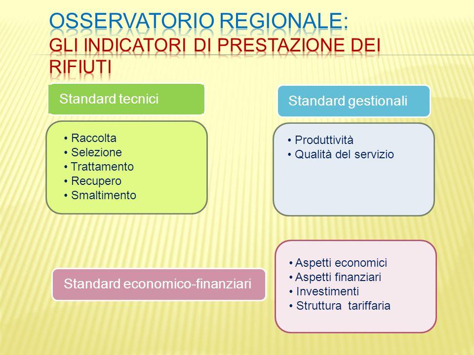 Standard tecnici Standard gestionaliStandard economico-finanziari Raccolta Selezione Trattamento Recupero Smaltimento Produttività Qualità del servizi