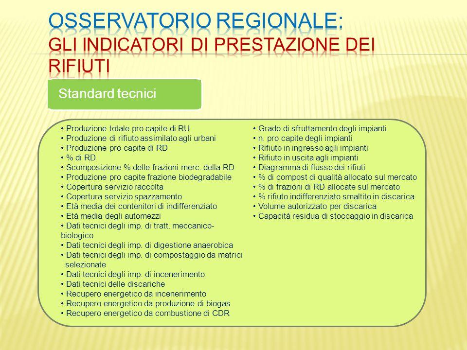 Standard tecnici Produzione totale pro capite di RU Produzione di rifiuto assimilato agli urbani Produzione pro capite di RD % di RD Scomposizione % d
