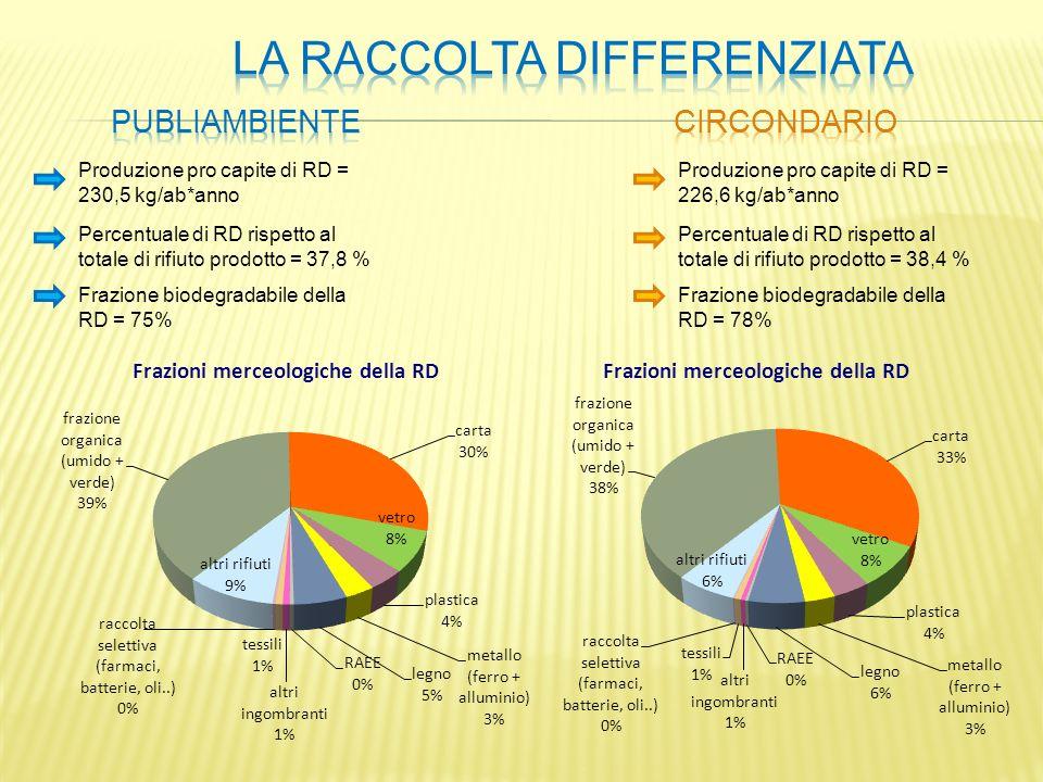 Produzione pro capite di RD = 230,5 kg/ab*anno Percentuale di RD rispetto al totale di rifiuto prodotto = 37,8 % Frazione biodegradabile della RD = 75