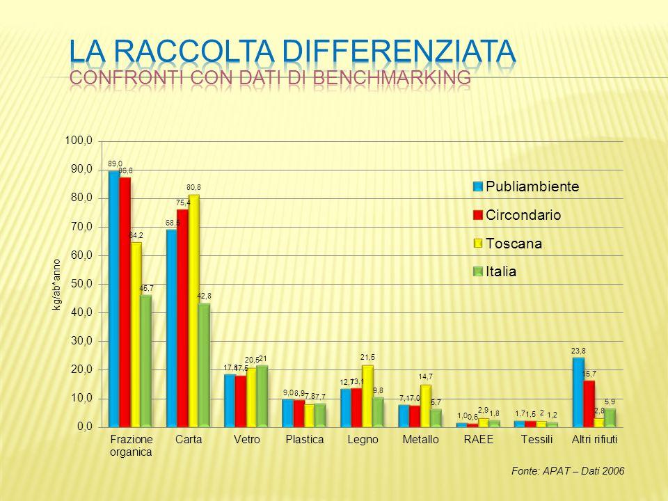 Fonte: APAT – Dati 2006