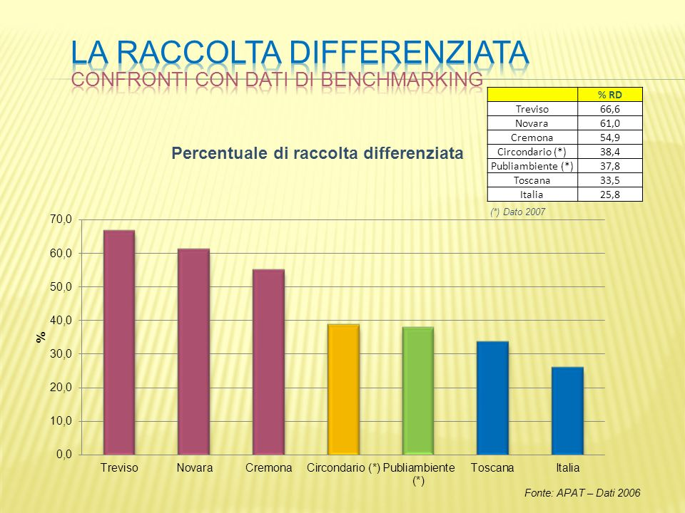 (*) Dato 2007 % RD Treviso66,6 Novara61,0 Cremona54,9 Circondario (*)38,4 Publiambiente (*)37,8 Toscana33,5 Italia25,8 Fonte: APAT – Dati 2006