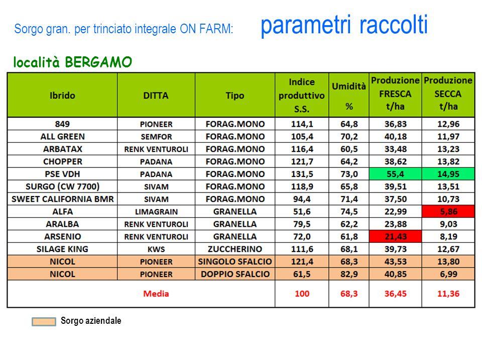 Sorgo gran. per trinciato integrale ON FARM: parametri raccolti località BERGAMO Sorgo aziendale