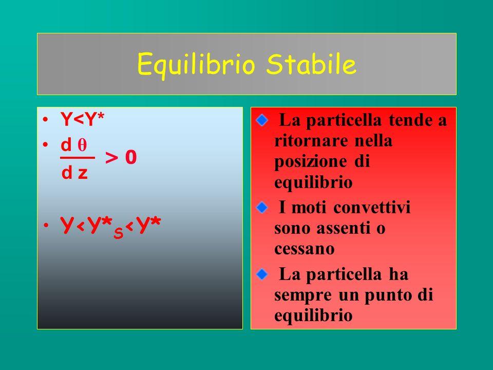 Equilibrio InStabile Y>Y* d θ Y>Y*>Y* S La particella tende ad allontanarsi sempre di più dalla sua posizione di equilibrio Moti convettivi presenti La particella non ha un punto di equilibrio stabile d z < 0