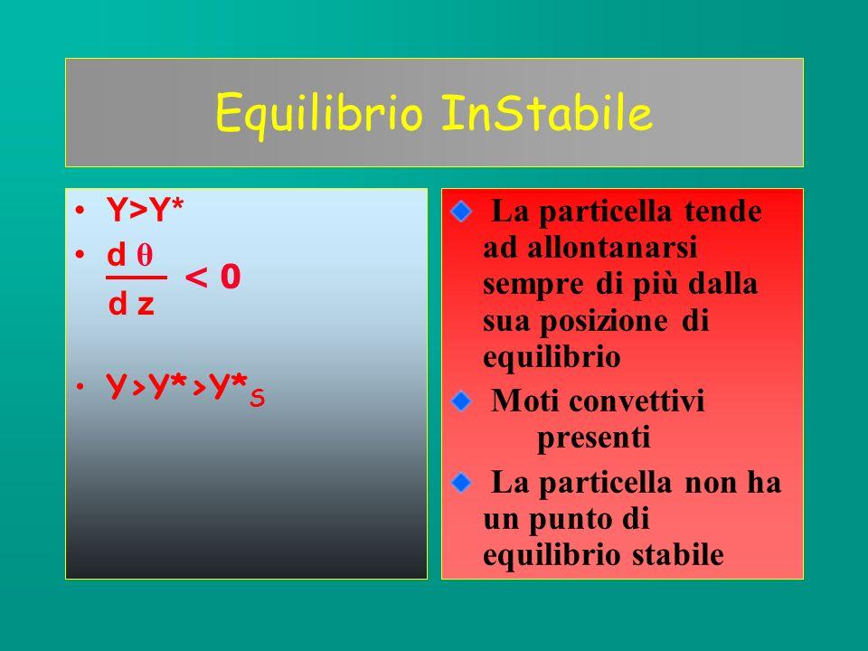 1)Scrivere condizioni sui gradienti 2)Fare rappresentazione grafica 3)Verificare che 1) e 2) concordano 4)Illustrare le condizioni di stabilità 5)Specificare le condizioni meteorologiche generali caratteristiche della situazione in esame.