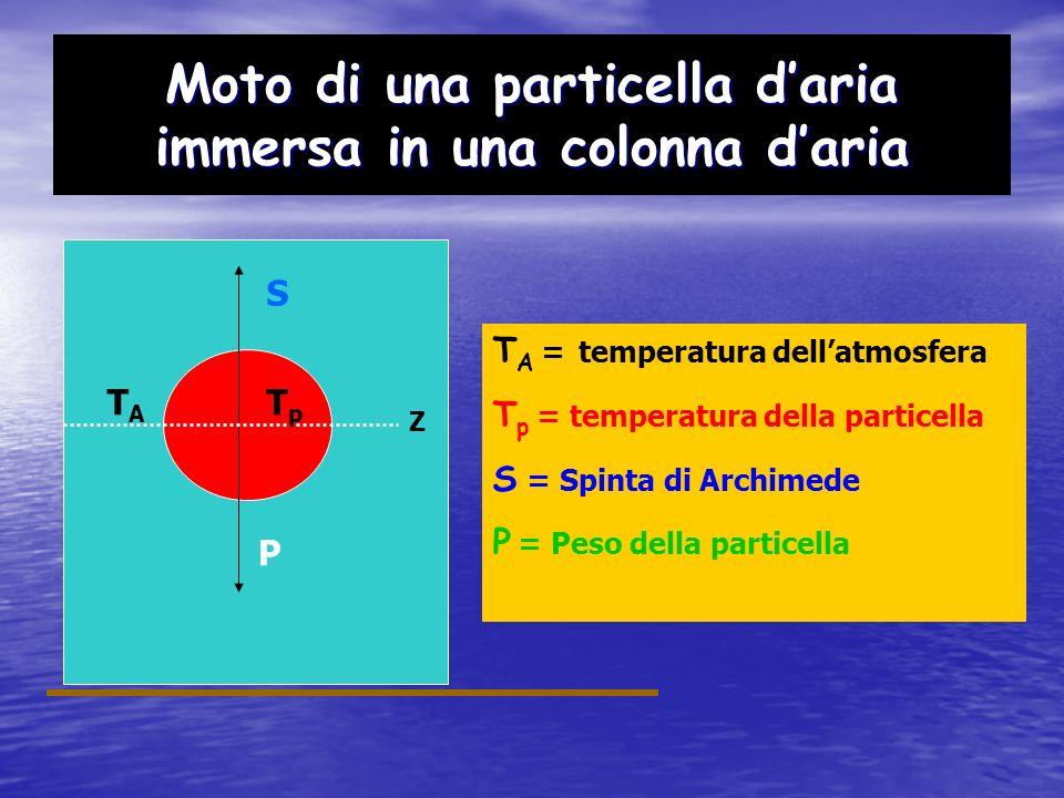 Moto di una particella daria immersa in una colonna daria TATA S TpTp P La particella è in EQUILIBRIO se: F = S – P = 0 S = m A g = ρ A V A g P = m P g = ρ P V P g V A = V P F = ρ A V A g - ρ P V P g = = ρ P V P g ( ρ A / ρ P ) – 1 = F = m P a P a P = g (ρ A / ρ P ) – 1 Accelerazione Particella ρAρA ρPρP