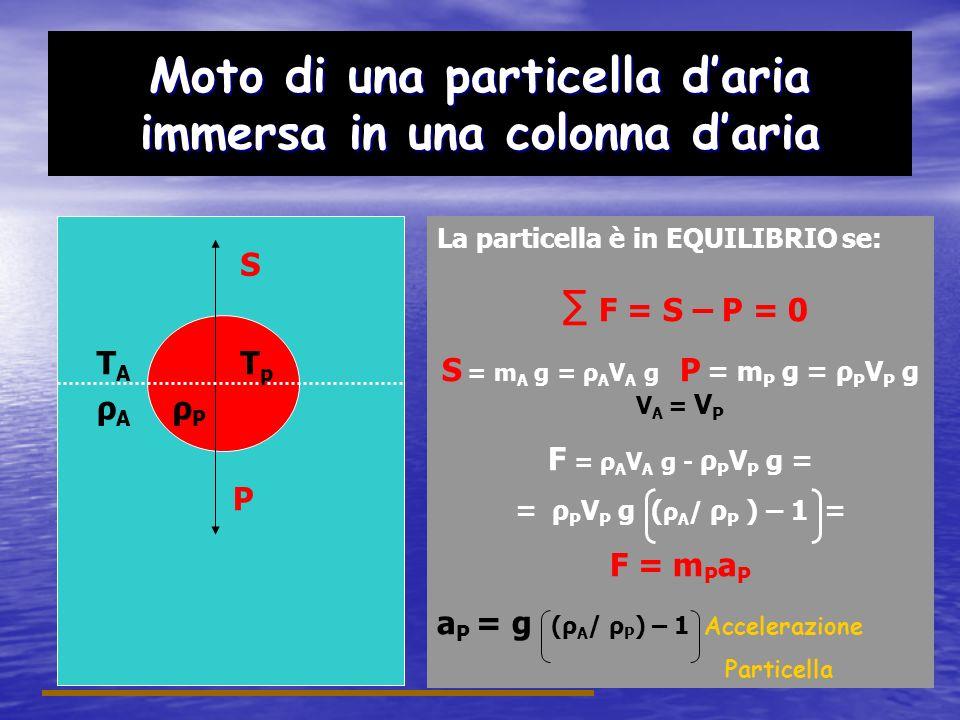 Moto di una particella daria immersa in una colonna daria TATA S TpTp P La particella è in EQUILIBRIO se: F = S P = 0 F>0 moto ascendente F<0 moto discendente F = m P a P a P = (ρ A / ρ P – 1) a P =0 ρ A = ρ P Particella in equilibrio a P >0 ρ A > ρ P Particella sale a P <0 ρ A < ρ P Particella scende ρAρA ρPρP