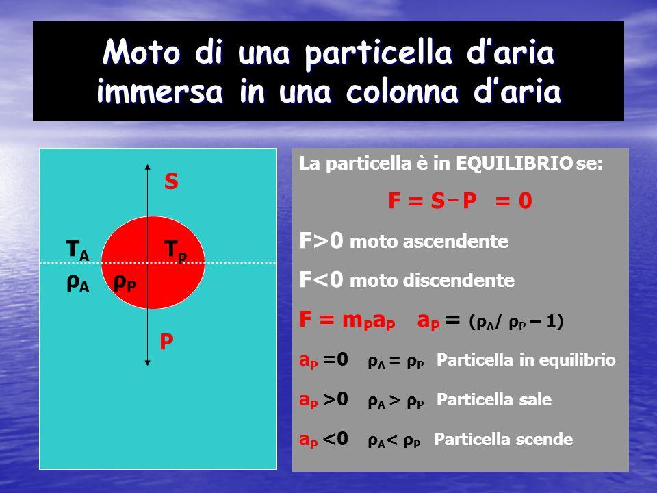 Moto di una particella daria immersa in una colonna daria TATA S TpTp P PV = RT ( ρ A / ρ P ) = ( T P / T A ) ρ A = ρ P T P = T A Particella in equilibrio ρ A > ρ P T A < T P Particella sale ρ A T P Particella scende ρPρP ρAρA