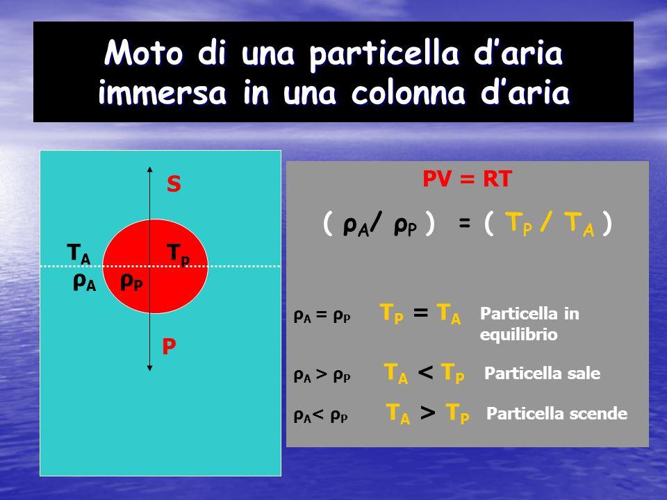Moto di una particella daria immersa in una colonna daria TATA S TpTp P RIASSUMENDO La particella è in equilibrio se la sua temperatura è uguale a quella dellatmosfera La particella è in movimento se la sua temperatura è diversa da quella dellatmosfera