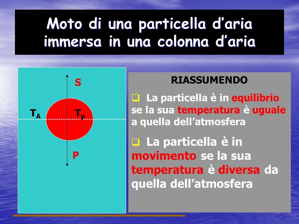 Stabilità dellatmosfera Stabilità per aria secca Bisogna confrontare Υ Υ Υ * Cioè: La variazione di temperatura dellatmosfera con quella della particella secca Stabilità per aria satura Bisogna confrontare Υ Υ Υ s * Cioè La variazione di temperatura dellatmosfera con quella della particella satura
