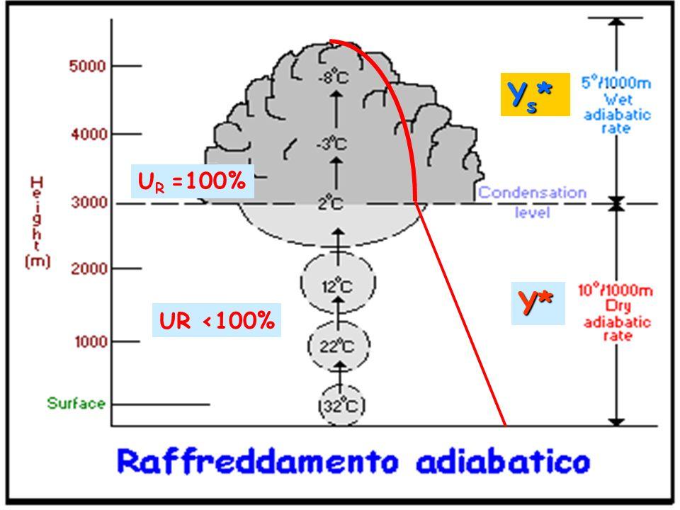 Stabilità per aria secca Y<Y* : Atmosfera Subadiabatica Y=Y* : Atmosfera Adiabatica Y>Y* : Atmosfera Superadiabatica