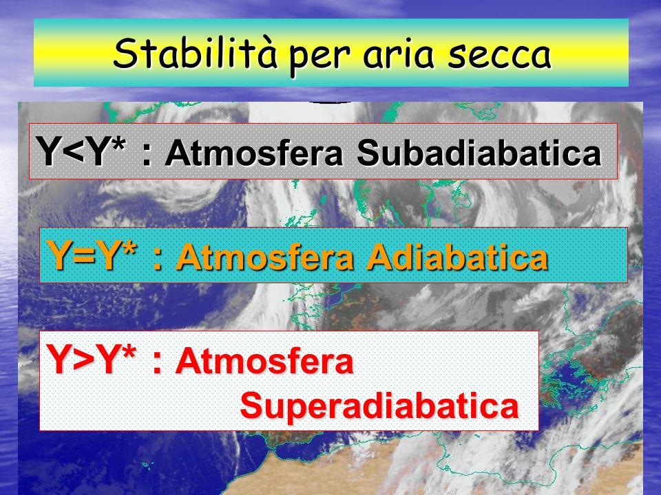 Z T Y* Y TATATATA TPTPTPTP Y<Y* Stabilità per aria secca T P > T A Caso termico: T P > T A Al punto di partenza la particella ha temperatura maggiore dellatmosfera (e quindi densità minore) La particella sale termicamente sottoposta alla spinta di Archimede.
