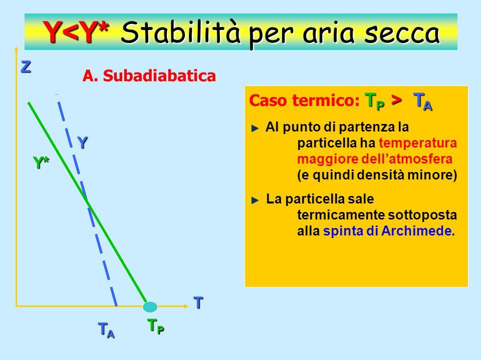 Z T Y* Y TATATATA TPTPTPTP Y<Y* Stabilità per aria secca T P > T A Caso termico : T P > T A La salita prosegue