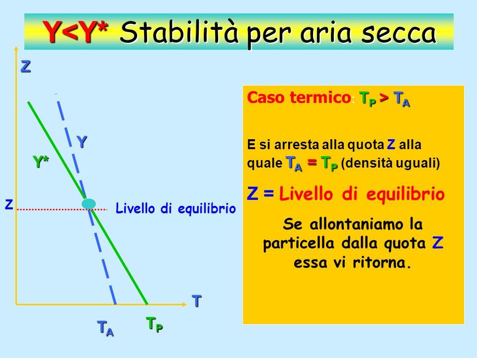 Z T Y Y* TPTPTPTP TATATATA Y<Y* Stabilità per aria secca T P < T A Caso Dinamico: T P < T A Al punto di partenza la particella ha temperatura minore dellatmosfera (densità maggiore) e quindi tende a rimanere nella sua posizione.