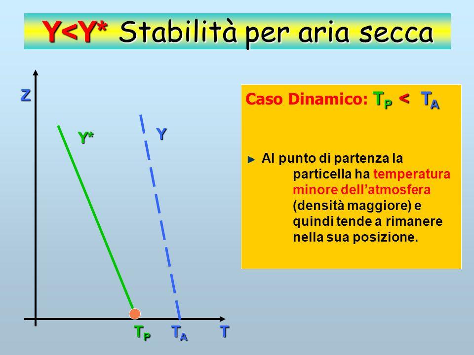 Z T Y Y* TPTPTPTP TATATATA Y<Y* Stabilità per aria secca T P < T A Caso Dinamico: T P < T A La particella, spinta da una forza, sale dinamicamente.