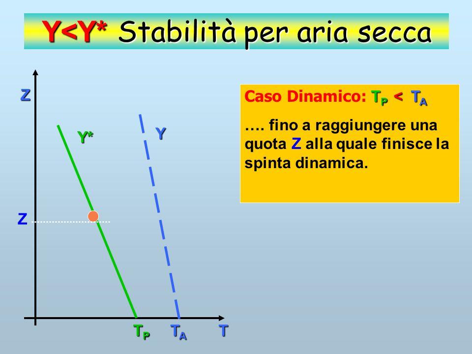 Z T Y Y* TPTPTPTP TATATATA Y<Y* Stabilità per aria secca T P < T A Caso Dinamico: T P < T A Finita la causa che ha determinato la salita, la particella, torna nella posizione iniziale.
