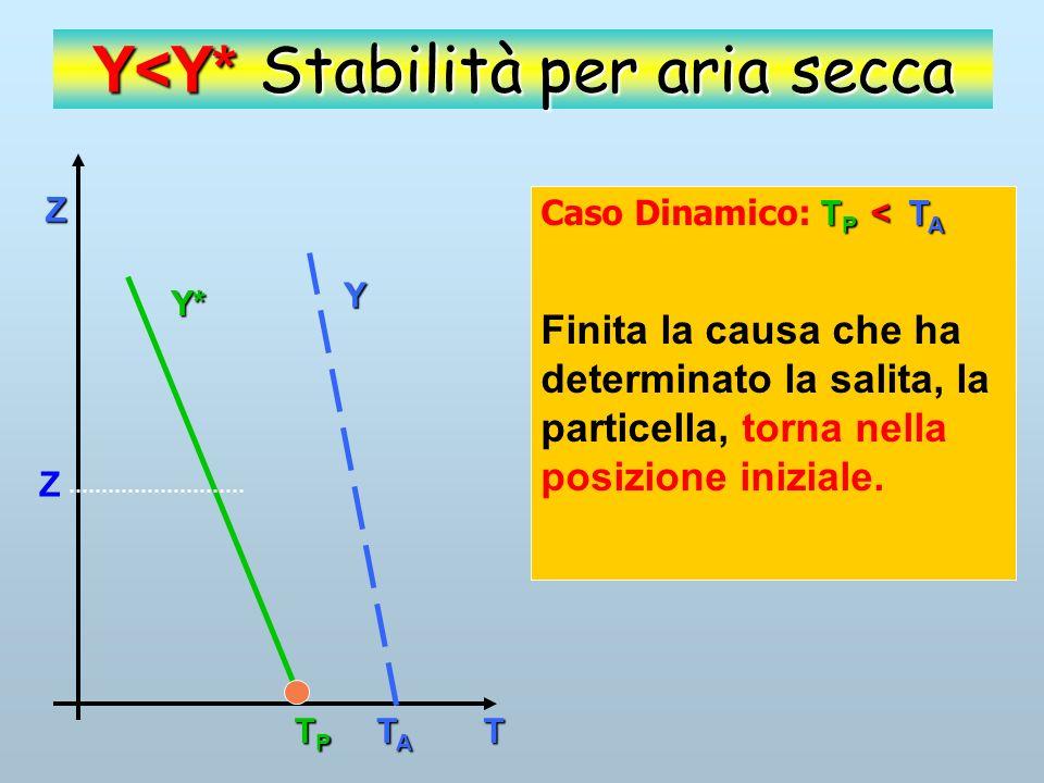 Z T Y Y* TPTPTPTP TATATATA Y<Y* Stabilità per aria secca T P = T A Caso: T P = T A La particella ha stessa temperatura, e quindi stessa densità, dellatmosfera e di conseguenza tende a rimanere nella posizione iniziale.