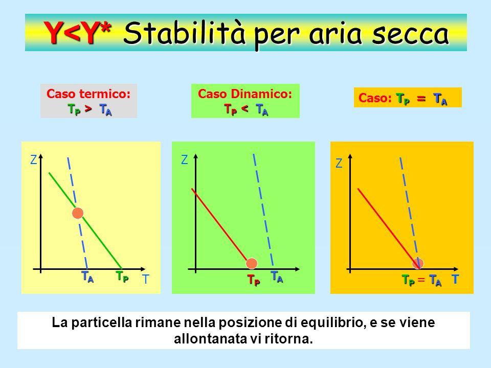 Z T Y* Y TATATATA TPTPTPTP Y>Y* Instabilità per aria secca T P > T A Caso termico: T P > T A Al punto di partenza la particella ha temperatura maggiore dellatmosfera (e quindi densità minore) La particella sale termicamente sottoposta alla spinta di Archimede.