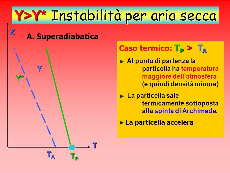 Z T Y* Y TATATATA TPTPTPTP Y>Y* Instabilità per aria secca T P < T A Caso dinamico: T P < T A Al punto di partenza la particella ha temperatura minore dellatmosfera Livello di Equilibrio