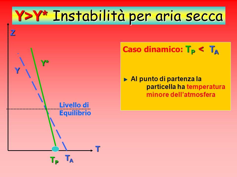 Z T Y* Y TATATATA TPTPTPTP Y>Y* Instabilità per aria secca T P < T A Caso dinamico: T P < T A Se viene spinta dinamicamente fino al livello di equilibrio potrà proseguire termicamente (per spinta di Archimede).