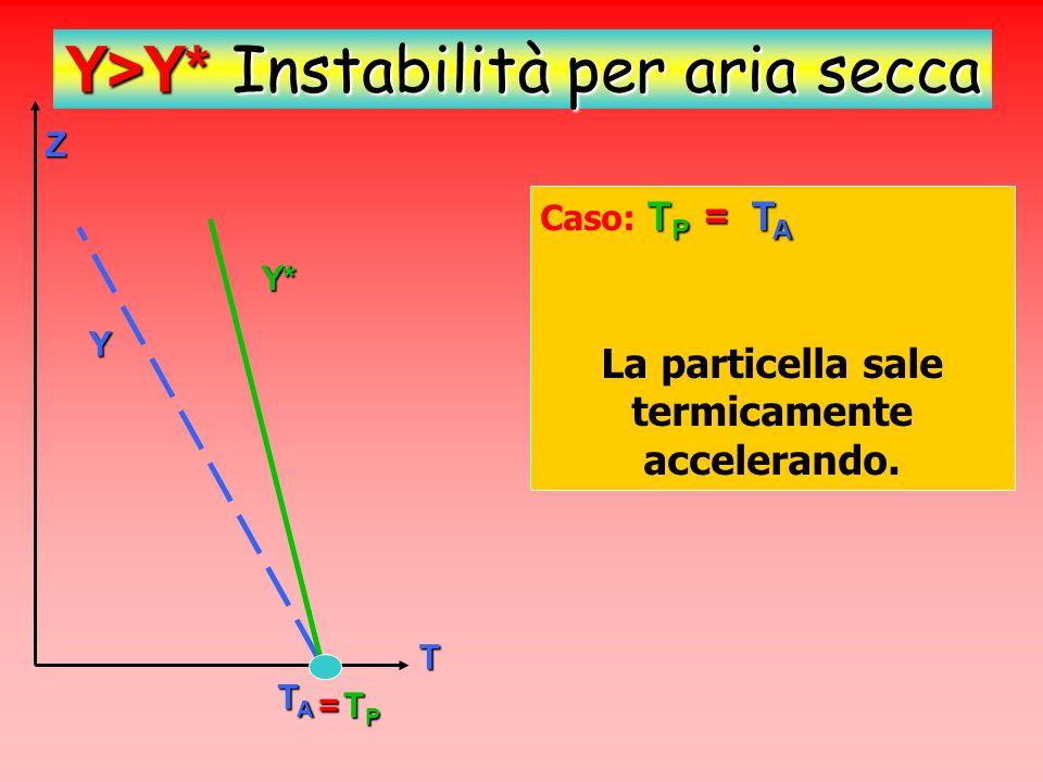 Y>Y* Instabilità per aria secca T P > T A Caso termico: T P > T A Z T TPTPTPTP TATATATA La particella, allontanata dal punto di equilibrio, continuerà a spostarsi accelerando