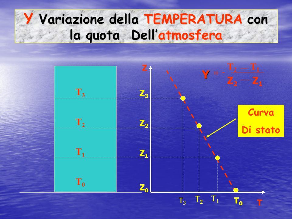 Υ: Gradiente Termico Verticale Υ = - dt/dz (°C/100 m) Variazione di temperatura per unità di distanza verticale dellatmosfera.
