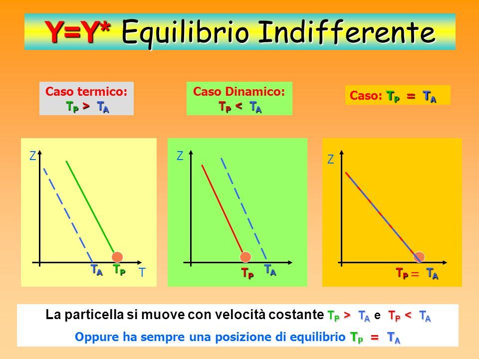 Z T Y Ys*Ys*Ys*Ys* TATATATA TPTPTPTP Y<Y* S Stabilità per aria satura T P > T A Caso termico : T P > T A Al punto di partenza la particella ha temperatura maggiore dellatmosfera (e quindi densità minore) La particella sale termicamente sottoposta alla spinta di Archimede.