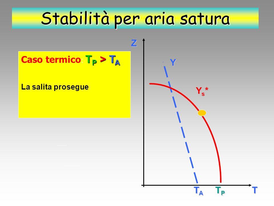 Z T Y Ys*Ys*Ys*Ys* TATATATA TPTPTPTP Stabilità per aria satura T P > T A Caso termico : T P > T A T A = T P E si arresta alla quota Z alla quale T A = T P (densità uguali) Z = Livello di equilibrio Se allontaniamo la particella dalla quota Z essa vi ritorna.