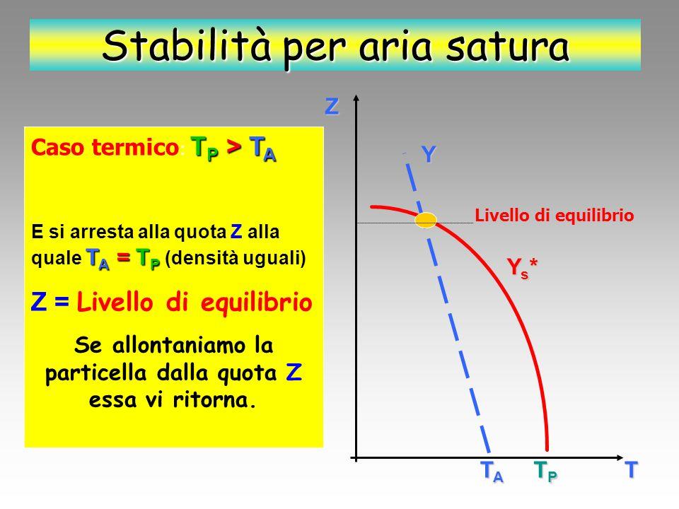 Z T Y Y* S TPTPTPTP TATATATA Y<Y* S Stabilità per aria satura T P < T A Caso dinamico: T P < T A Al punto di partenza la particella ha temperatura minore dellatmosfera (e quindi densità maggiore)