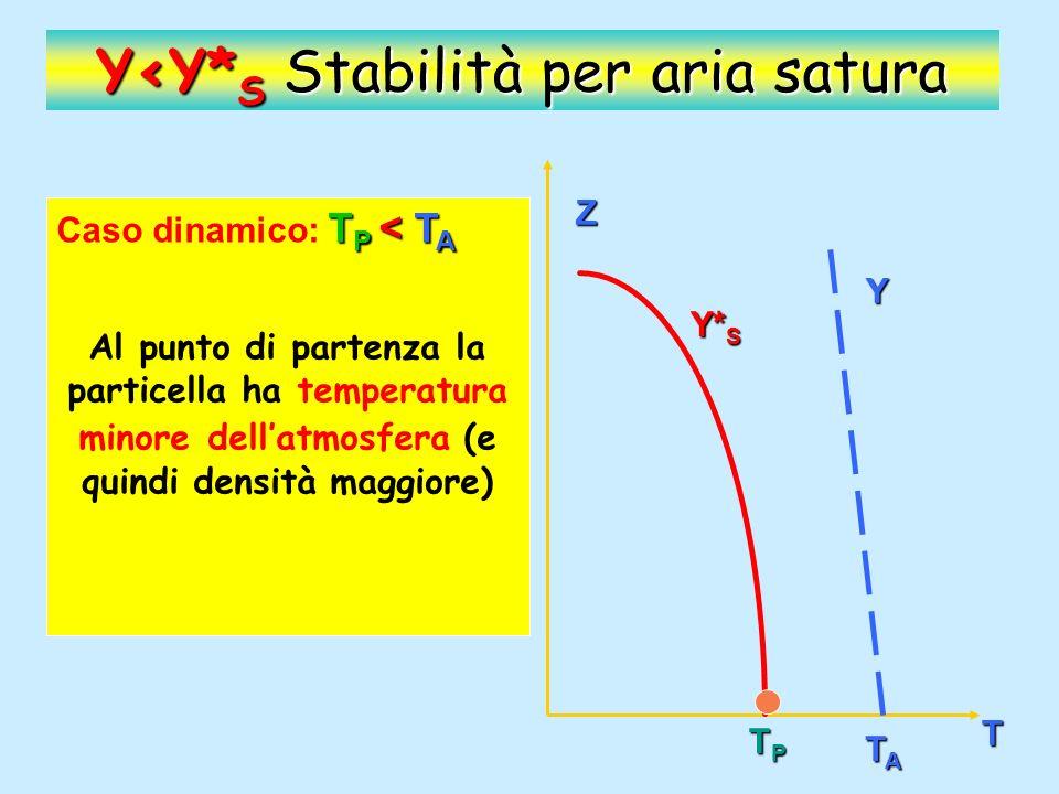 Z T Y Y* S TPTPTPTP TATATATA Y<Y* S Stabilità per aria satura T P < T A Caso dinamico: T P < T A La particella, spinta da una forza, sale dinamicamente.