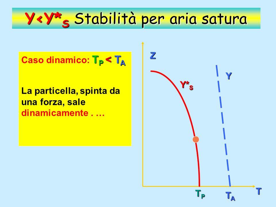 Z T Y Y* S TPTPTPTP TATATATA Y<Y* S Stabilità per aria satura T P < T A Caso dinamico: T P < T A ….