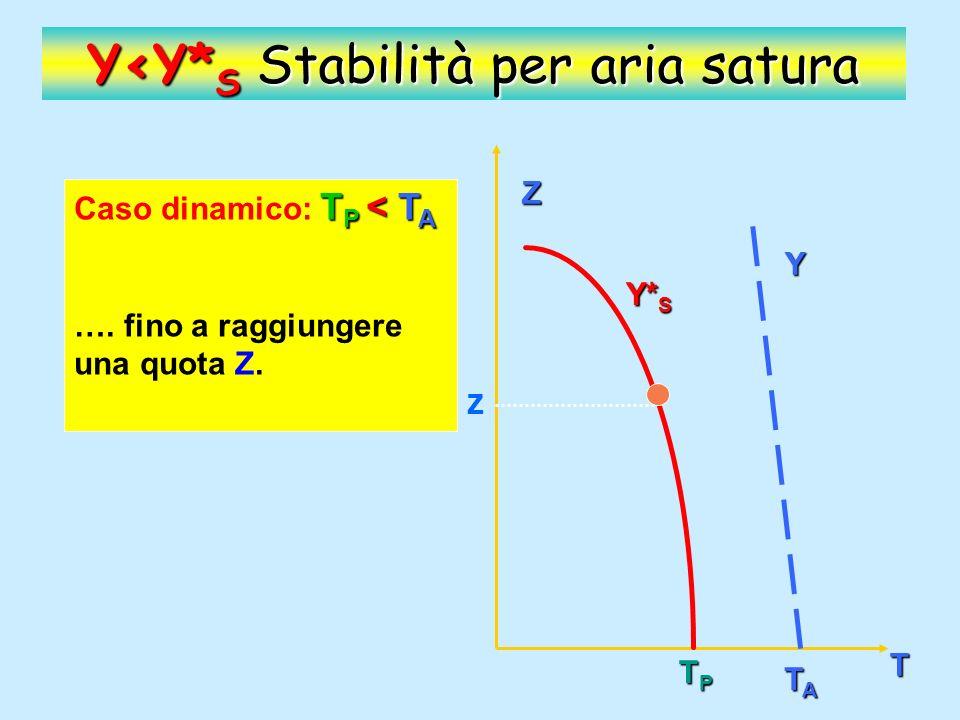 Z T Y Y* S TPTPTPTP TATATATA Y<Y* S Stabilità per aria satura T P < T A Caso dinamico: T P < T A Finita la causa che ha determinato la salita, la particella, torna nella posizione iniziale.