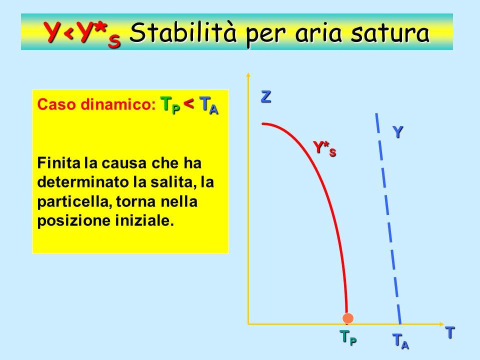 Y<Y* S Stabilità per aria satura T P > T A Caso termico: T P > T A Z T TPTPTPTP TATATATA La particella rimane nella posizione di equilibrio, e se viene allontanata vi ritorna.