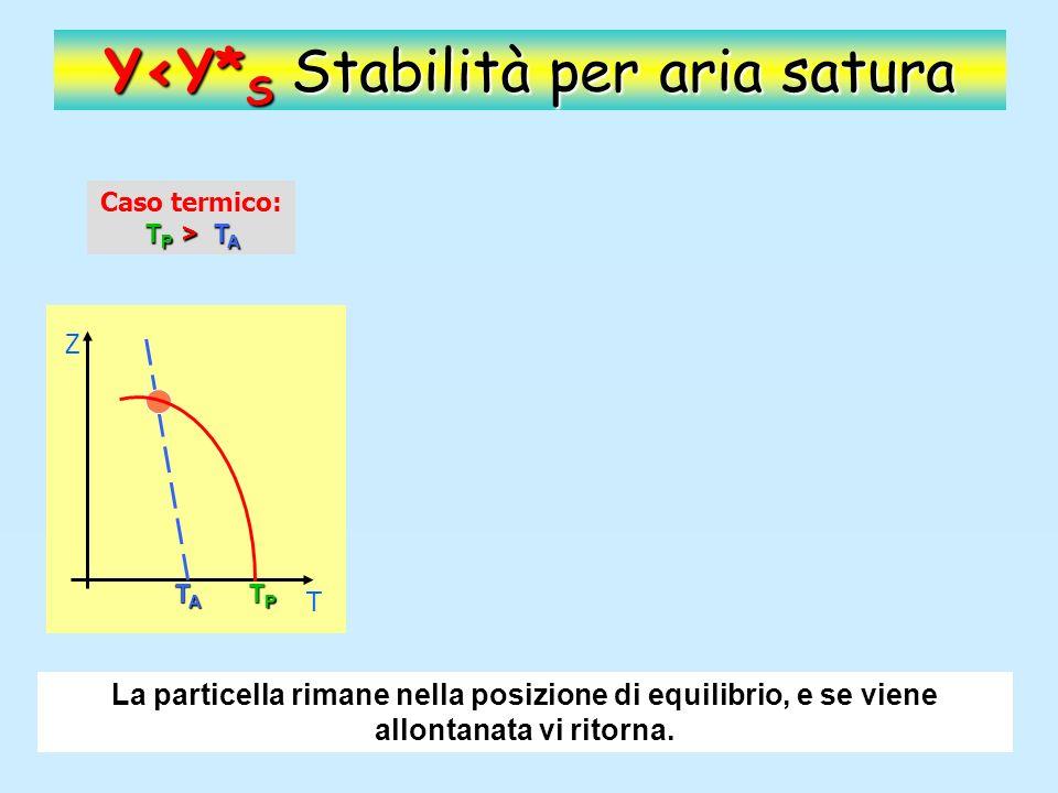 Y<Y* S Stabilità per aria satura T P > T A Caso termico: T P > T A T P < T A Caso Dinamico: T P < T A Z T TPTPTPTP TATATATA Z TATATATA TPTPTPTP La particella rimane nella posizione di equilibrio, e se viene allontanata vi ritorna.